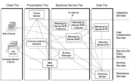 application logical architecture diagram chapter 2 java enterprise system solution architectures