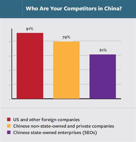 Top Mba Program China by Competition With Firms Tops Challenges For