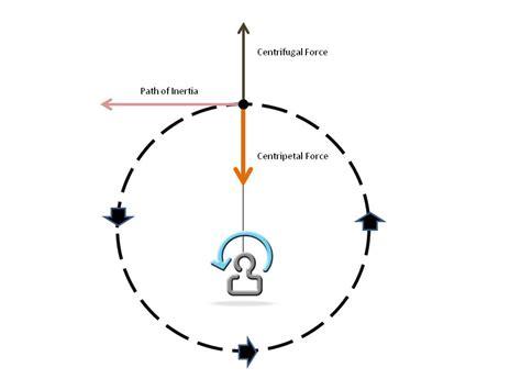 motion diagram physics car centripetal diagram gravity diagram