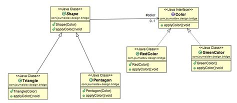 decorator pattern in java exle bridge design pattern in java journaldev