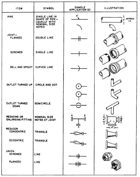 Drawing Symbols by Mechanical Engineering Drawing Symbols