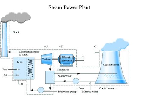 layout of thermal power plant ppt general layout of steam power plant ppt design analysis of
