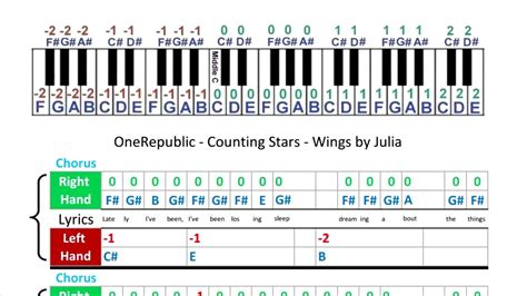 counting stars keyboard tutorial easy onerepublic counting stars music sheets piano tabs