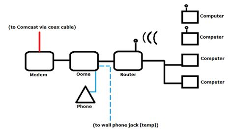 comcast wiring diagram modem get free image about wiring