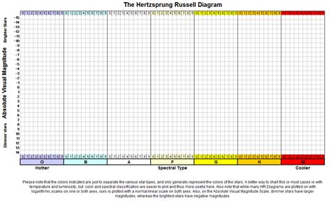 hr diagram blank hr diagram worksheet