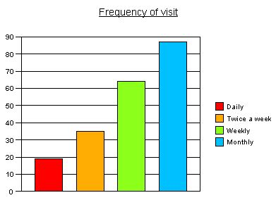 diagram with percentages putting counts and percentages on a bar chart snap surveys