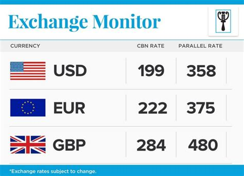 best exchange rates today exchange rate as of today thelivefeeds