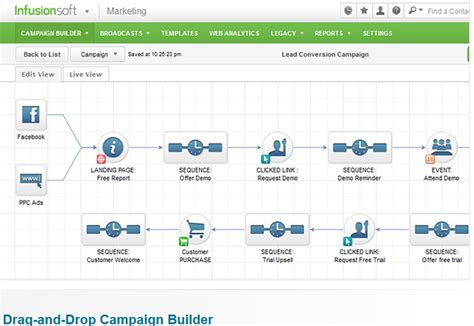 marketing automation workflow hubspot versus infusionsoft which marketing automation