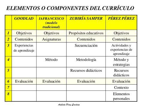 Modelo Curricular Goodlad El Curriculo En Colombia Aspectos Generales