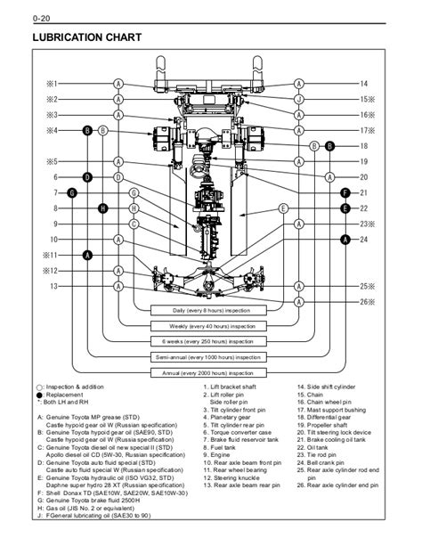 yale forklift wiring diagram photos electrical and