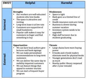 a template for understanding what s going on your work page 2