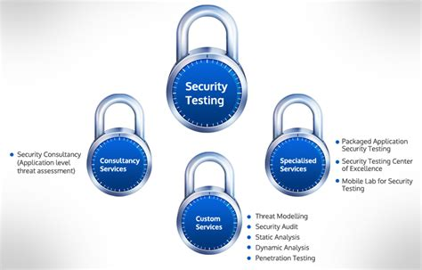 mobile security testing software security testing web mobile application