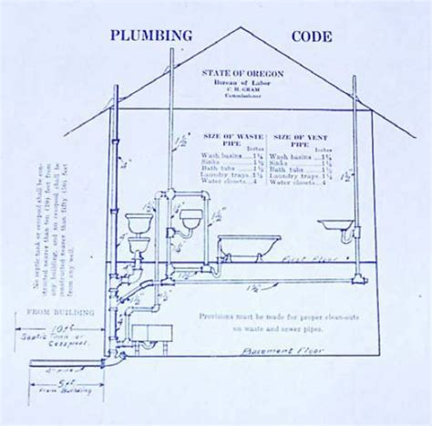 Plumbing 101 Pdf by The World S Catalog Of Ideas