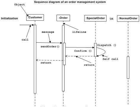 uml interaction diagram uml interaction diagrams