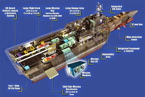 trimaran independence class united states navy independence class lcs