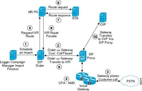 visio error 1416 cisco networks apple networks ivr cisco network diagrams