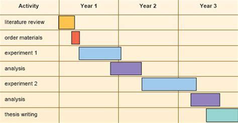 Phd Template Of Leicester Dissertation Gantt Chart Xls Writersgroup836 Web Fc2