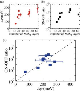 graphene mos capacitor modulation of schottky barrier height in graphene mos2 metal vertical heterostructure with large