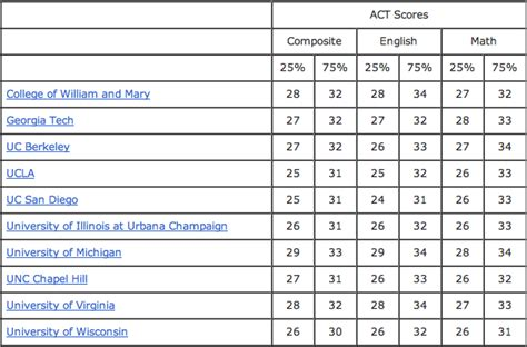 act section scores what is a good act score