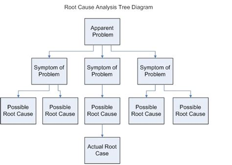 root cause diagram template template business analysis guidebook print version