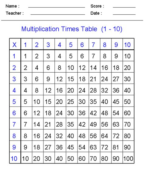 help learning times tables math times tables worksheets loving printable