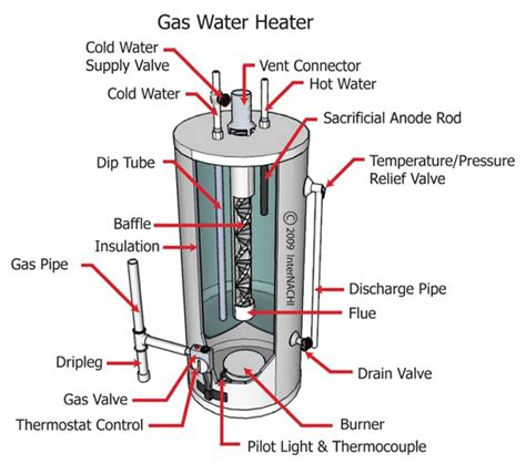 How To Light Gas Water Heater by Baxi Anta Plumbing