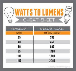 how to choose and led bulb from commercial lighting experts