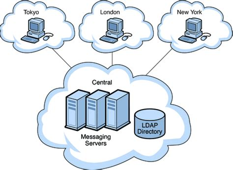 server topology diagram central topology sun java communications suite 5