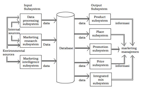Manajemen Pemasaran Untuk Eksekutif Non Pemasaran sistem informasi pemasaran muthia