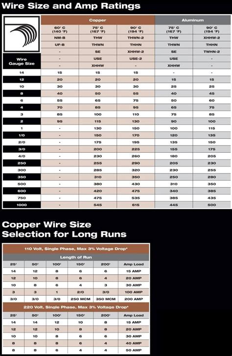 wire size  amp chart jpg  pixels home electrical wiring electrical wiring wire