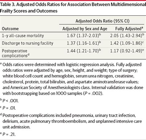 frailty score and postoperative mortality risk