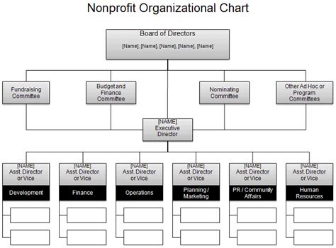 ppt templates for ngo download the nonprofit org chart from vertex42 com work