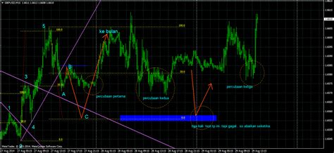 scalping vs swing trading teknik forex mudah scalping vs swing bah2 by myfx313