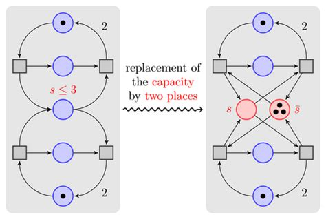 tutorial latex tikz a petri net for hagen tikz exle