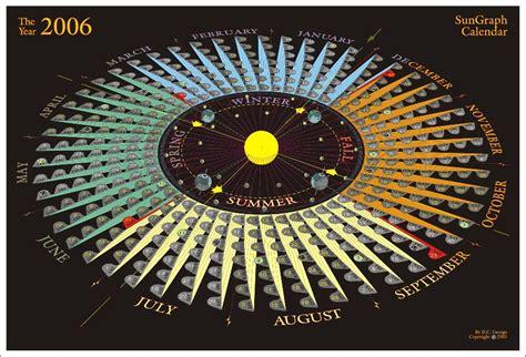 Sun Calendar Sungraph Calander
