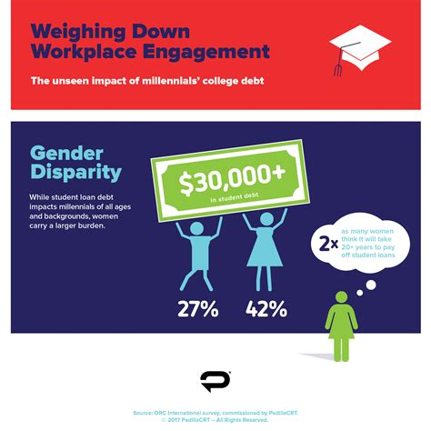 loans for housing while in school correcting and replacing college debt weighs on workplace