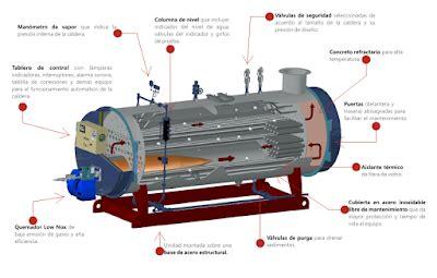funcion de un barco a vapor m 225 quinas t 233 rmicas equipos auxiliares para las calderas