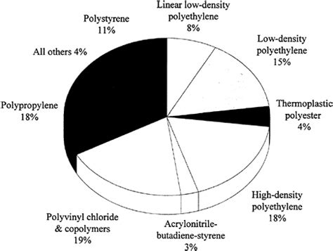 Ethyl Vinyl Acetate Vs Polypropylene - 3 manufacturing materials and processing polymer