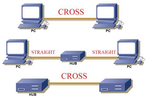 alat untuk membuat jaringan lan membuat jaringan peer to peer budi setiadji