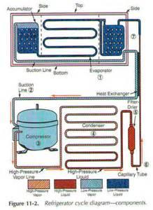 refrigeration mechanical components refrigerator
