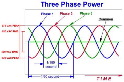 3 phase induction motor input power arfcom electricians explain three phase power to me ar15