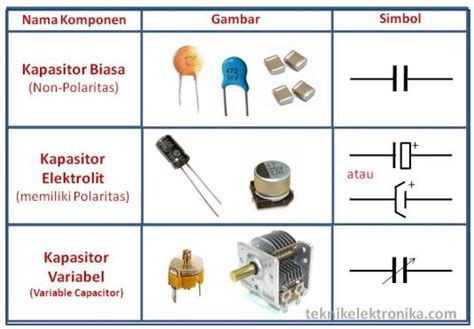 kapasitor tetap komponen elektronik aktif dan pasif zayzitations