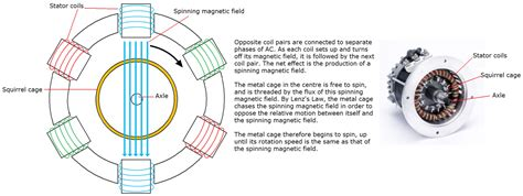 basic operation of induction motor induction motor rotating magnetic field 28 images the abcs of large induction motors part 3