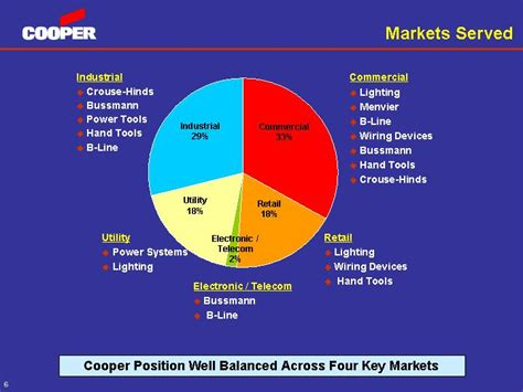 power inductor market 2 americaleading market driven by brand strength andrelationship with quot end users