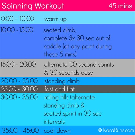 spinning workout kara runs
