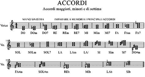 canto per cristo testo accordi tastiera animazione liturgica