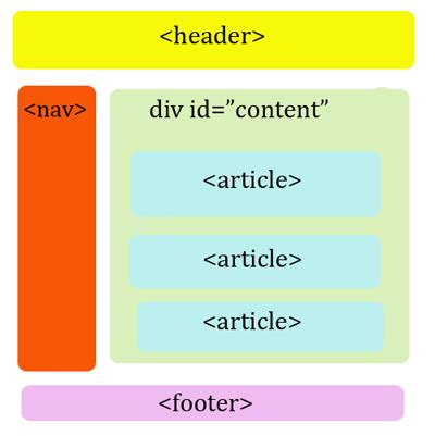 div html5 html5 se d 233 voile alsacreations