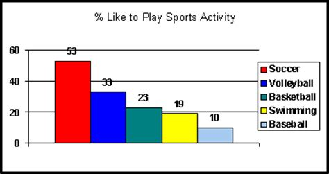 related keywords suggestions for like sports activities