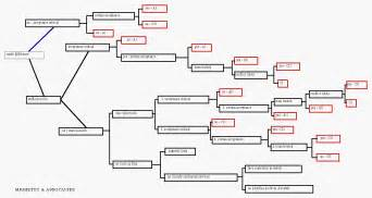Yes No Decision Tree Template by Decision Tree