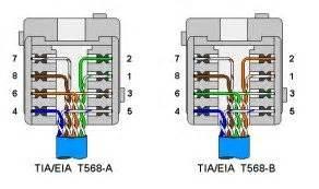 rj45 ethernet 10 100 base t norma 568 esquemas tv